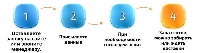 Этапы заказа на сайте печатей и штампов, Быстроштамп по Казане